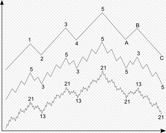 ../images/Elliott-Wave-chart.jpg